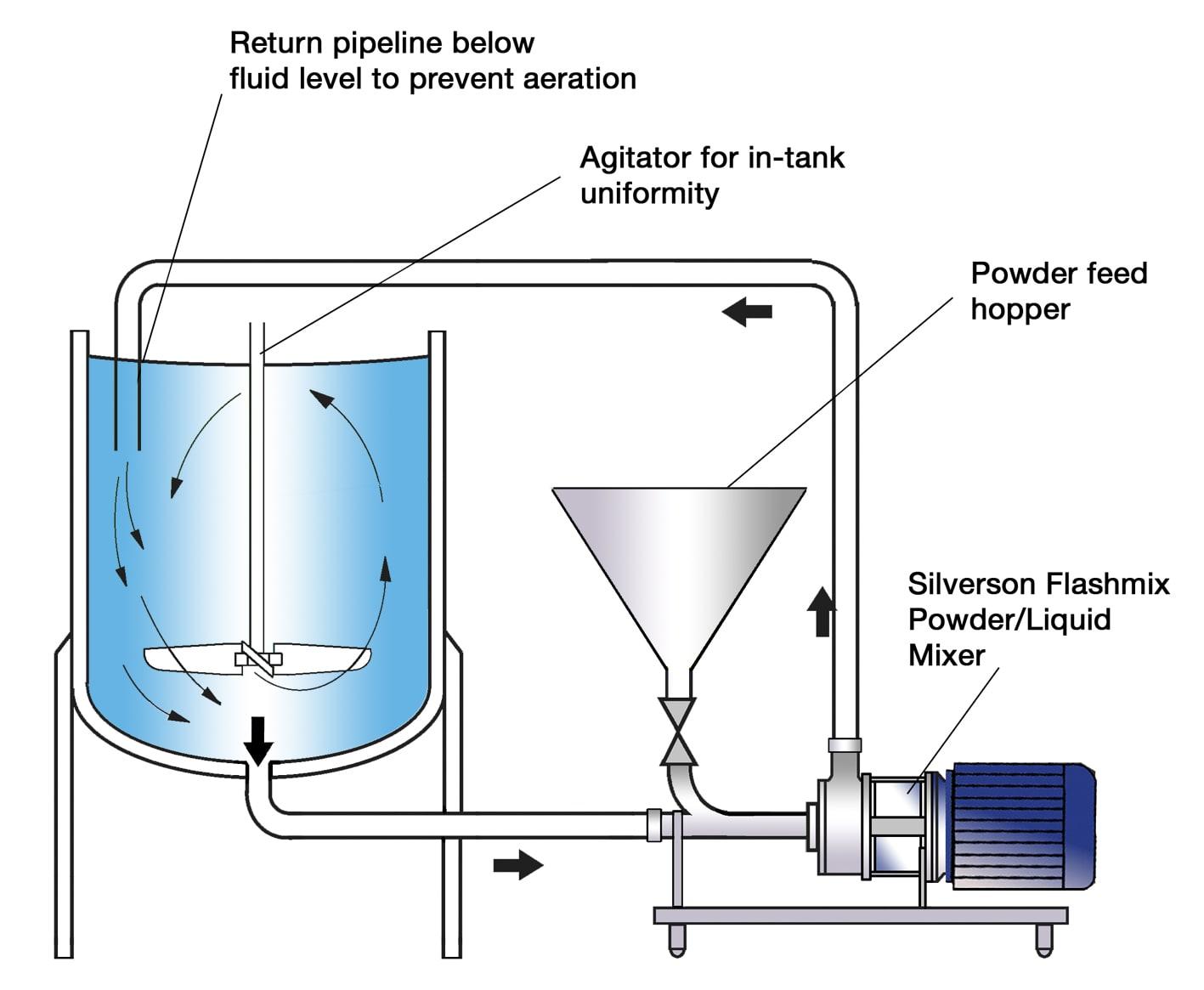 xanthan gum process flow diagram dispersion and hydration of carbopol   uk  dispersion and hydration of carbopol   uk